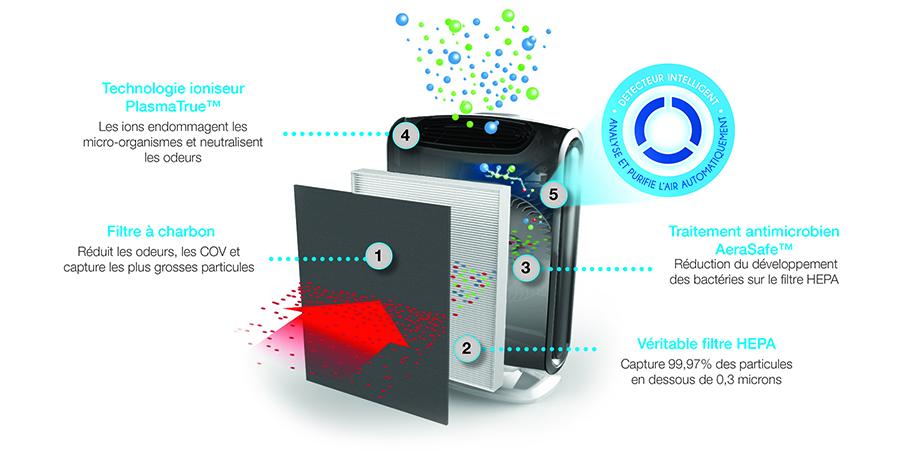 Filtration de l'air en 4 étapes