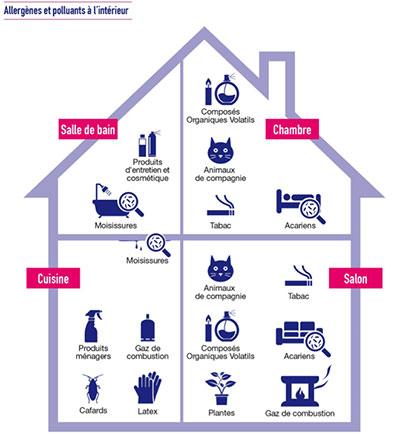 Allergènes présents dans une maison