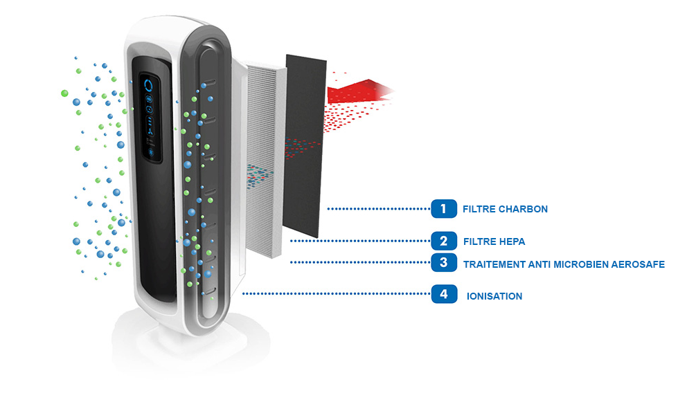 Purification de l'air en 4 étapes