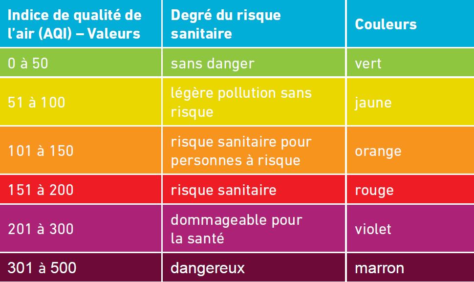 Code couleurs qualité de l'air