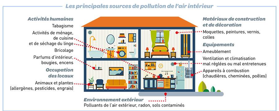 Pollution intérieure