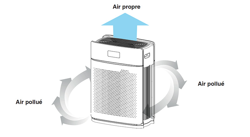 Fonctionnement du purificateur d'air IDEAL AP 25
